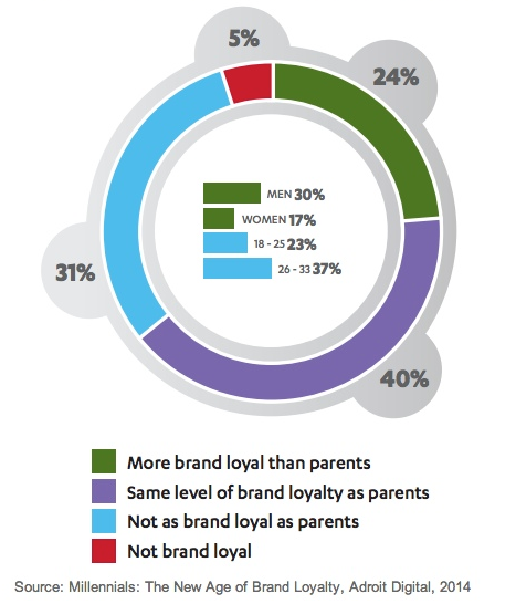 survey questions brand loyalty on consumer behaviour